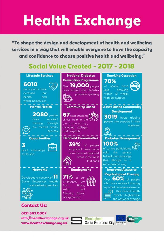 Social Value poster