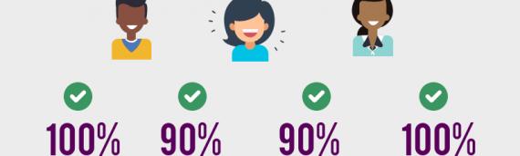 Customer Satisfaction Report - September 2018